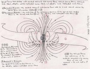 Magnetic vortex